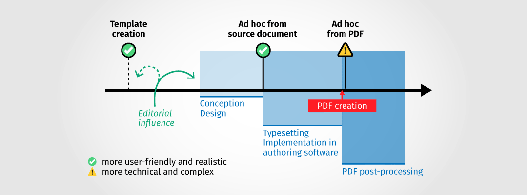 "Graphical illustration of a document production process with three phases: conception/design, typesetting/implementation, PDF post-processing. It identifies the two starting points ""template creation"" and ""ad hoc from source document"" as more user-friendly and realistic. There is a warning against ""Ad hoc from PDF"" as more technical and complex. In addition, the editorial influence during template production and during the conception phase is highlighted."